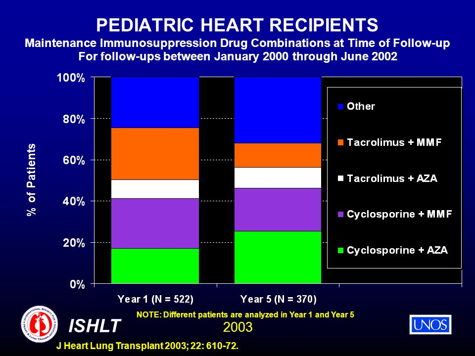 2003 ISHLT J Heart Lung Transplant 2003; 22: 610-72. PEDIATRIC HEART RECIPIENTS Maintenance Immunosuppression Drug Combinations at Time of Follow-up F