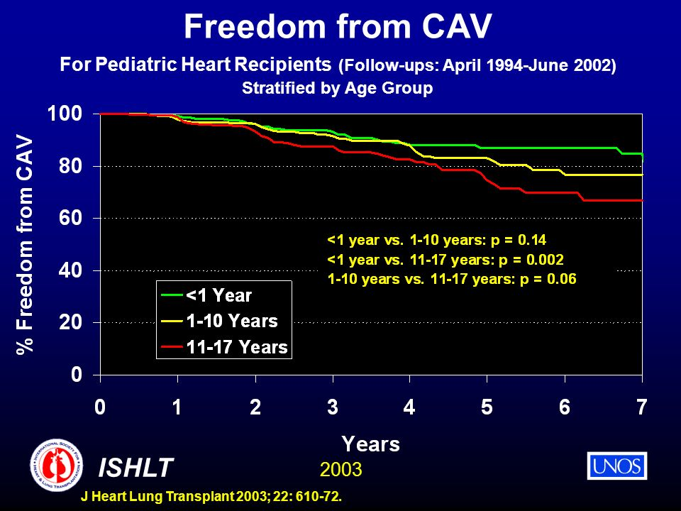 2003 ISHLT J Heart Lung Transplant 2003; 22: 610-72. Freedom from CAV For Pediatric Heart Recipients (Follow-ups: April 1994-June 2002) Stratified by
