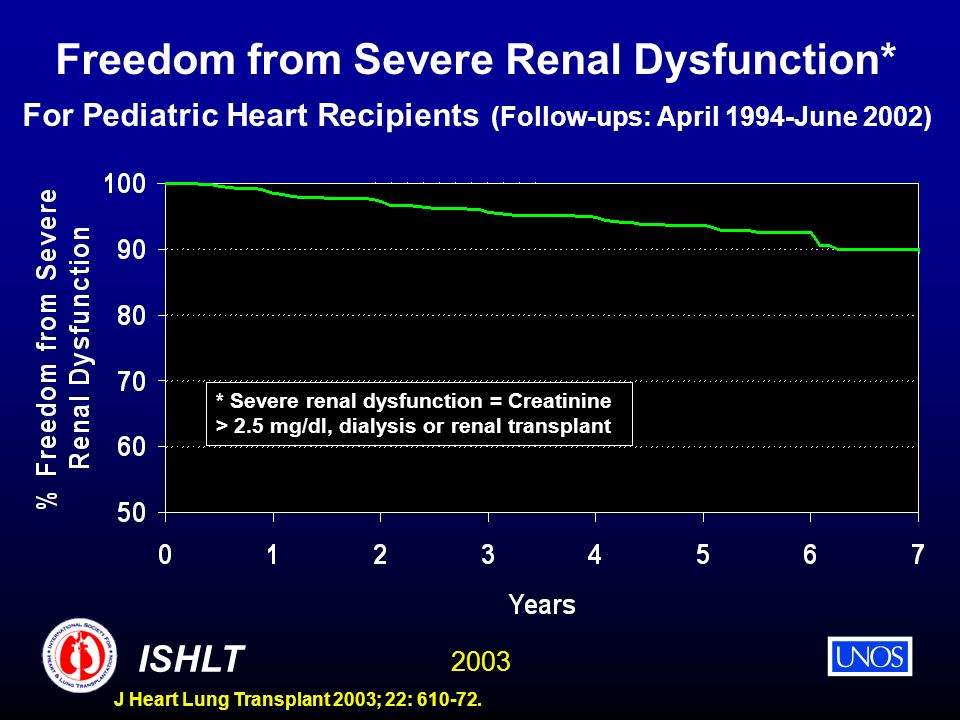 2003 ISHLT J Heart Lung Transplant 2003; 22: 610-72. Freedom from Severe Renal Dysfunction* For Pediatric Heart Recipients (Follow-ups: April 1994-Jun