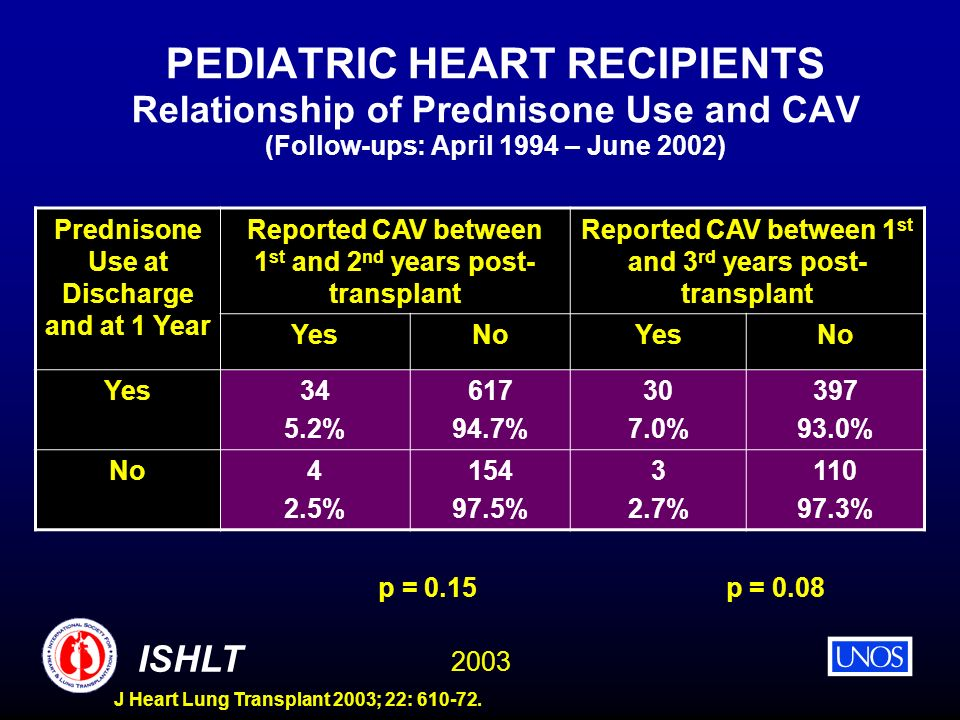 2003 ISHLT J Heart Lung Transplant 2003; 22: 610-72. PEDIATRIC HEART RECIPIENTS Relationship of Prednisone Use and CAV (Follow-ups: April 1994 – June