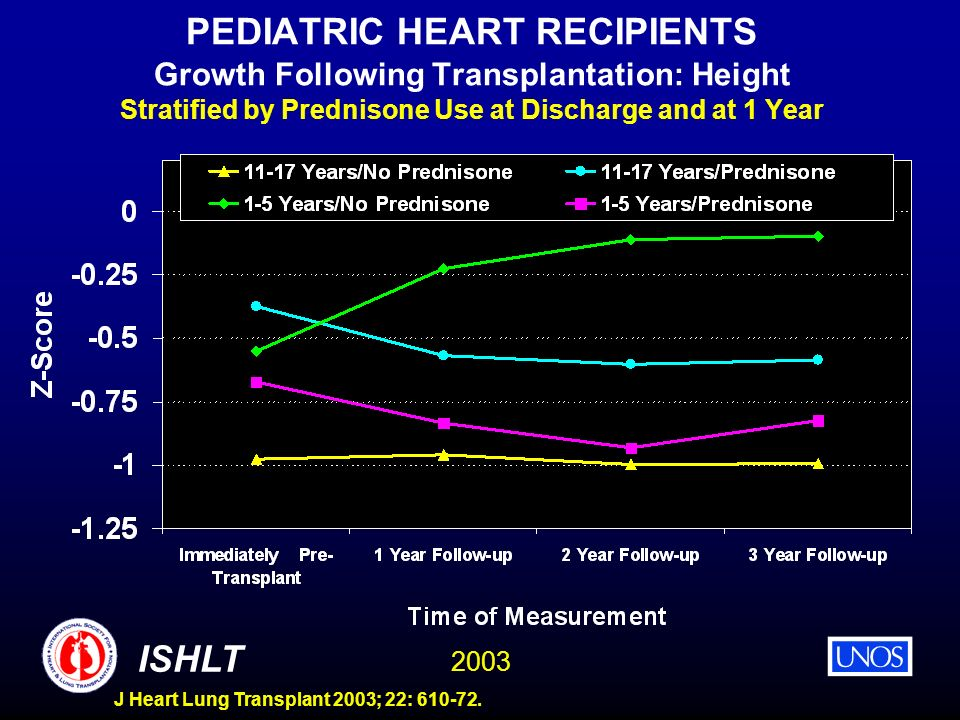 2003 ISHLT J Heart Lung Transplant 2003; 22: 610-72. PEDIATRIC HEART RECIPIENTS Growth Following Transplantation: Height Stratified by Prednisone Use