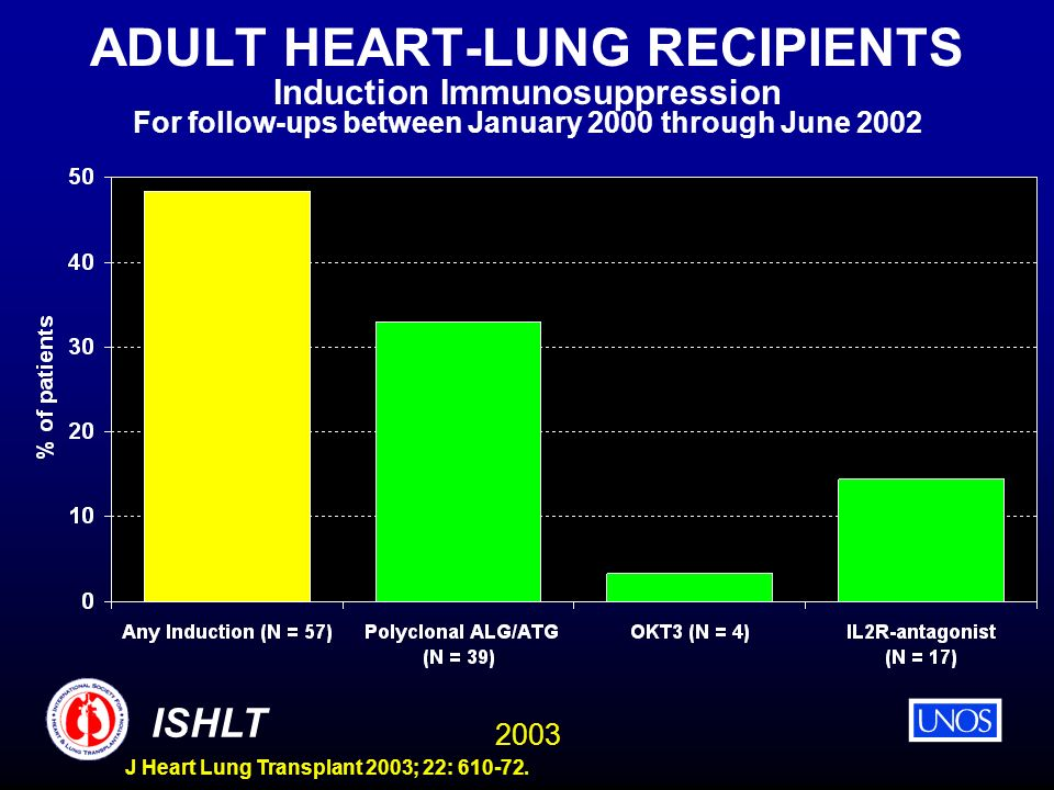 2003 ISHLT J Heart Lung Transplant 2003; 22: 610-72. ADULT HEART-LUNG RECIPIENTS Induction Immunosuppression For follow-ups between January 2000 throu