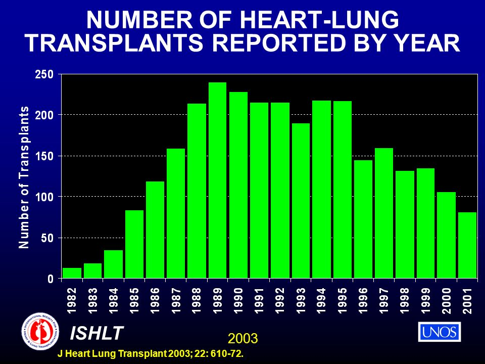 2003 ISHLT J Heart Lung Transplant 2003; 22: 610-72. NUMBER OF HEART-LUNG TRANSPLANTS REPORTED BY YEAR
