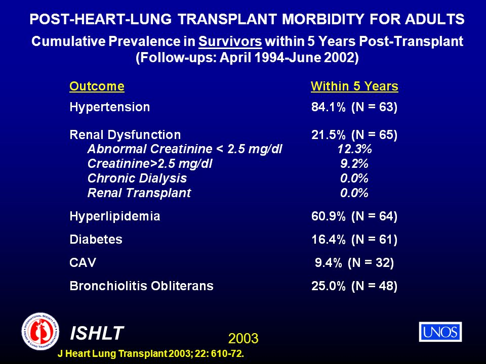 2003 ISHLT J Heart Lung Transplant 2003; 22: 610-72. POST-HEART-LUNG TRANSPLANT MORBIDITY FOR ADULTS Cumulative Prevalence in Survivors within 5 Years