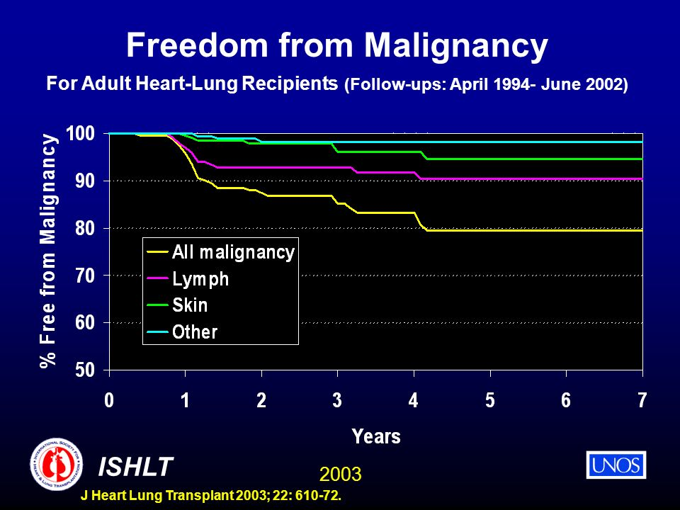 2003 ISHLT J Heart Lung Transplant 2003; 22: 610-72. Freedom from Malignancy For Adult Heart-Lung Recipients (Follow-ups: April 1994- June 2002)