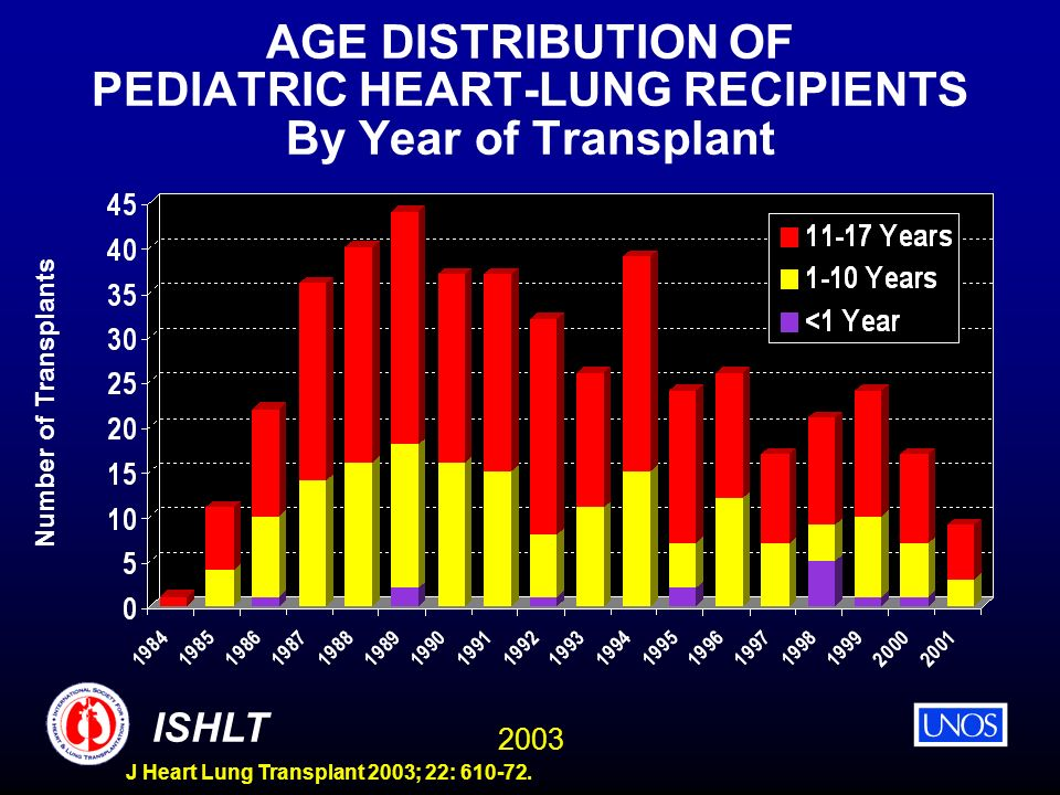 2003 ISHLT J Heart Lung Transplant 2003; 22: 610-72. AGE DISTRIBUTION OF PEDIATRIC HEART-LUNG RECIPIENTS By Year of Transplant Number of Transplants