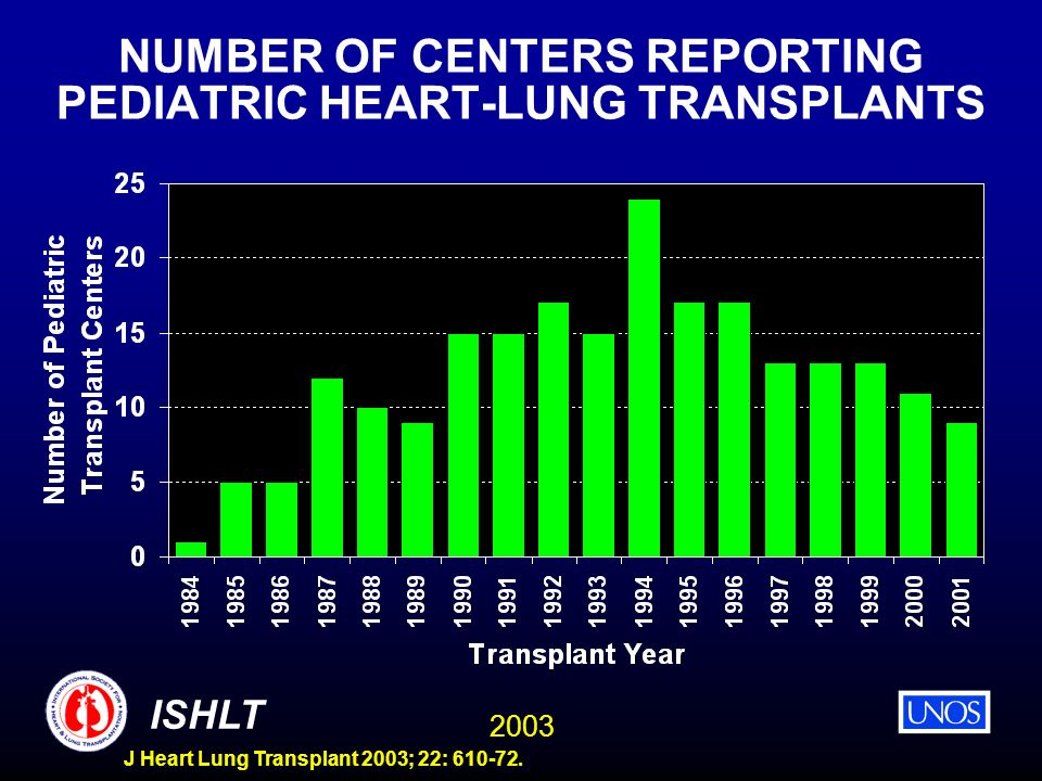2003 ISHLT J Heart Lung Transplant 2003; 22: 610-72. NUMBER OF CENTERS REPORTING PEDIATRIC HEART-LUNG TRANSPLANTS