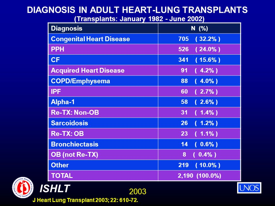 2003 ISHLT J Heart Lung Transplant 2003; 22: 610-72. DIAGNOSIS IN ADULT HEART-LUNG TRANSPLANTS (Transplants: January 1982 - June 2002) Diagnosis N (%)