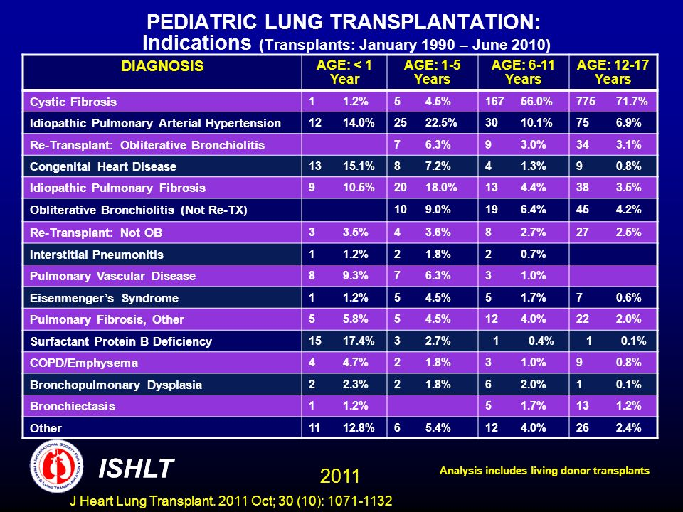 PEDIATRIC LUNG TRANSPLANTATION: Indications (Transplants: January 1990 – June 2010) DIAGNOSIS AGE: < 1 Year AGE: 1-5 Years AGE: 6-11 Years AGE: 12-17