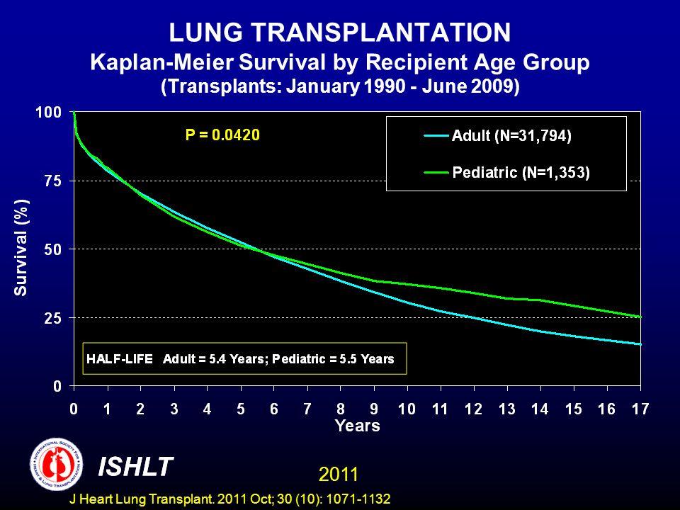LUNG TRANSPLANTATION Kaplan-Meier Survival by Recipient Age Group (Transplants: January 1990 - June 2009) ISHLT 2011 ISHLT J Heart Lung Transplant.
