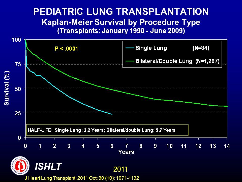 PEDIATRIC LUNG TRANSPLANTATION Kaplan-Meier Survival by Procedure Type (Transplants: January 1990 - June 2009) ISHLT 2011 ISHLT J Heart Lung Transplant.
