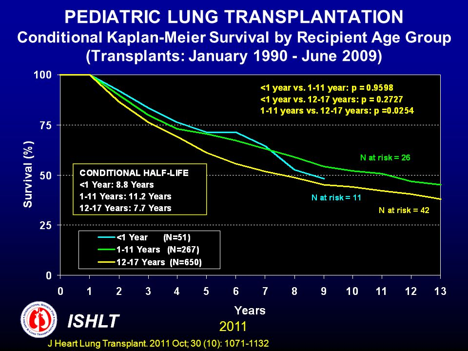 PEDIATRIC LUNG TRANSPLANTATION Conditional Kaplan-Meier Survival by Recipient Age Group (Transplants: January 1990 - June 2009) ISHLT 2011 ISHLT J Hea
