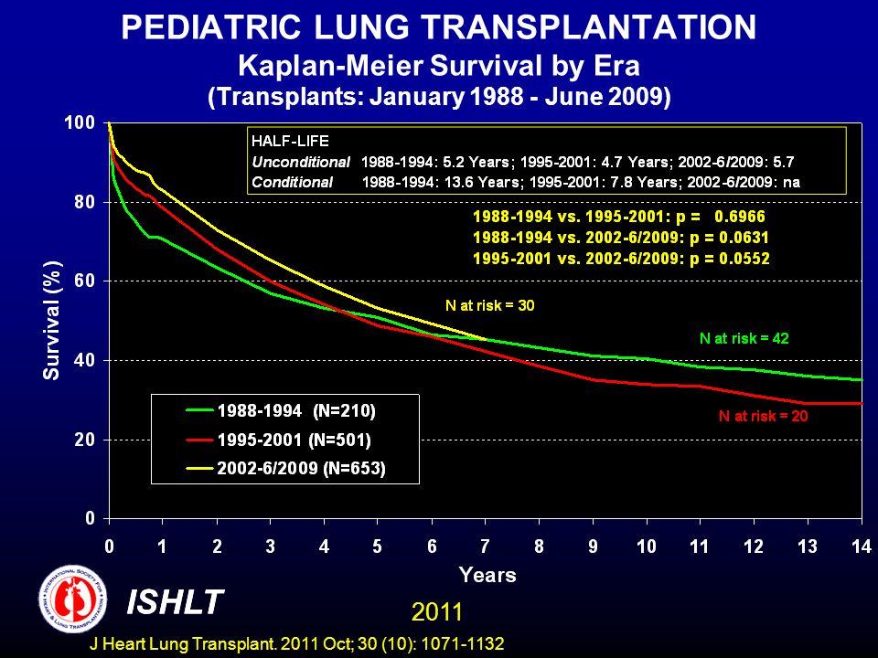 PEDIATRIC LUNG TRANSPLANTATION Kaplan-Meier Survival by Era (Transplants: January 1988 - June 2009) ISHLT 2011 ISHLT J Heart Lung Transplant.