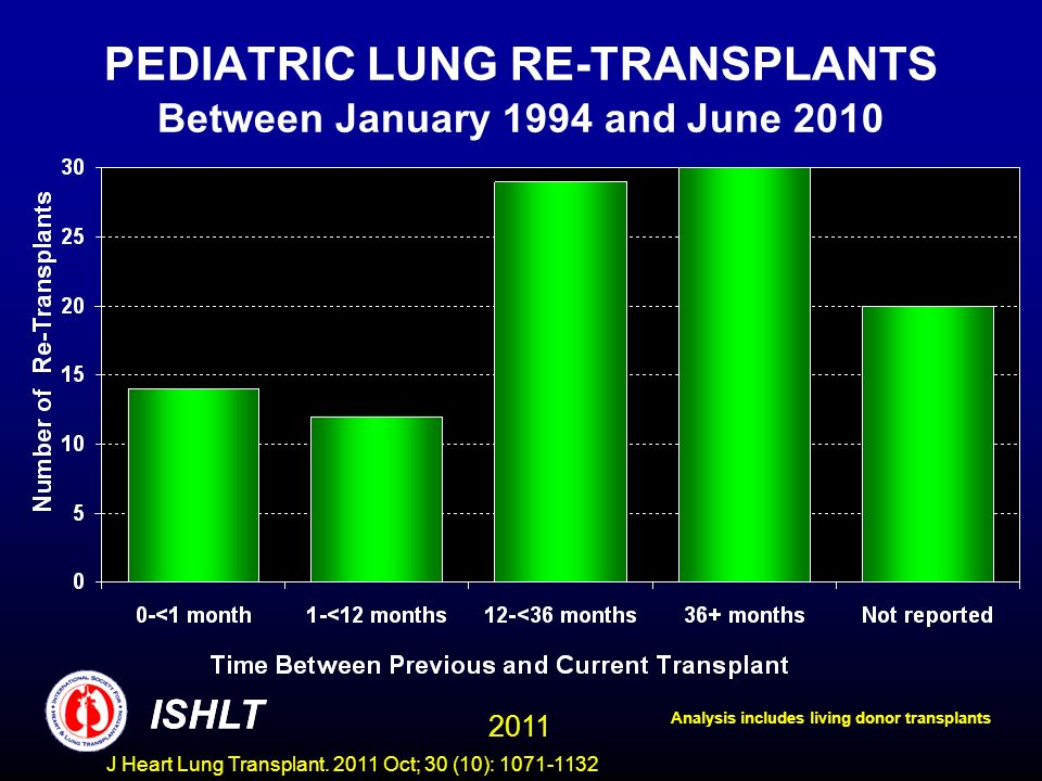 PEDIATRIC LUNG RE-TRANSPLANTS Between January 1994 and June 2010 Analysis includes living donor transplants ISHLT 2011 ISHLT J Heart Lung Transplant.