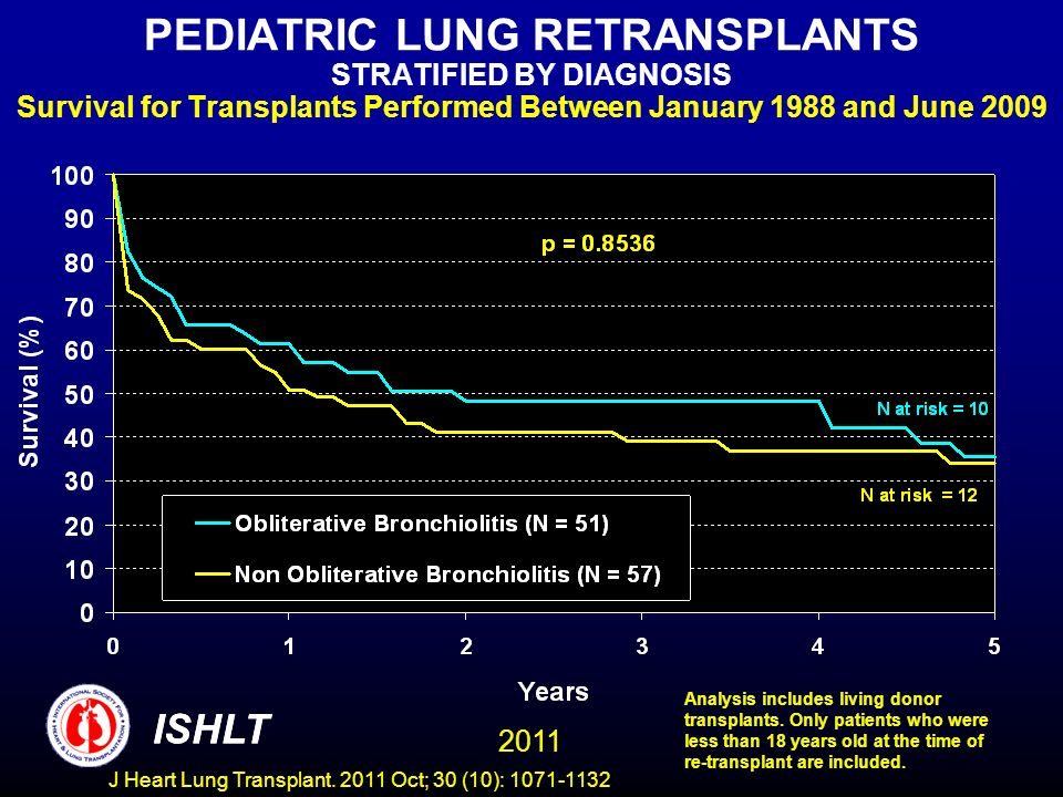 PEDIATRIC LUNG RETRANSPLANTS STRATIFIED BY DIAGNOSIS Survival for Transplants Performed Between January 1988 and June 2009 ISHLT 2011 Analysis include