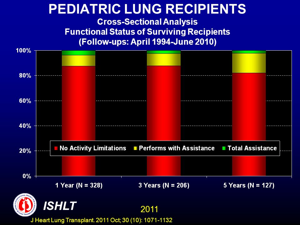 PEDIATRIC LUNG RECIPIENTS Cross-Sectional Analysis Functional Status of Surviving Recipients (Follow-ups: April 1994-June 2010) ISHLT 2011 ISHLT J Hea