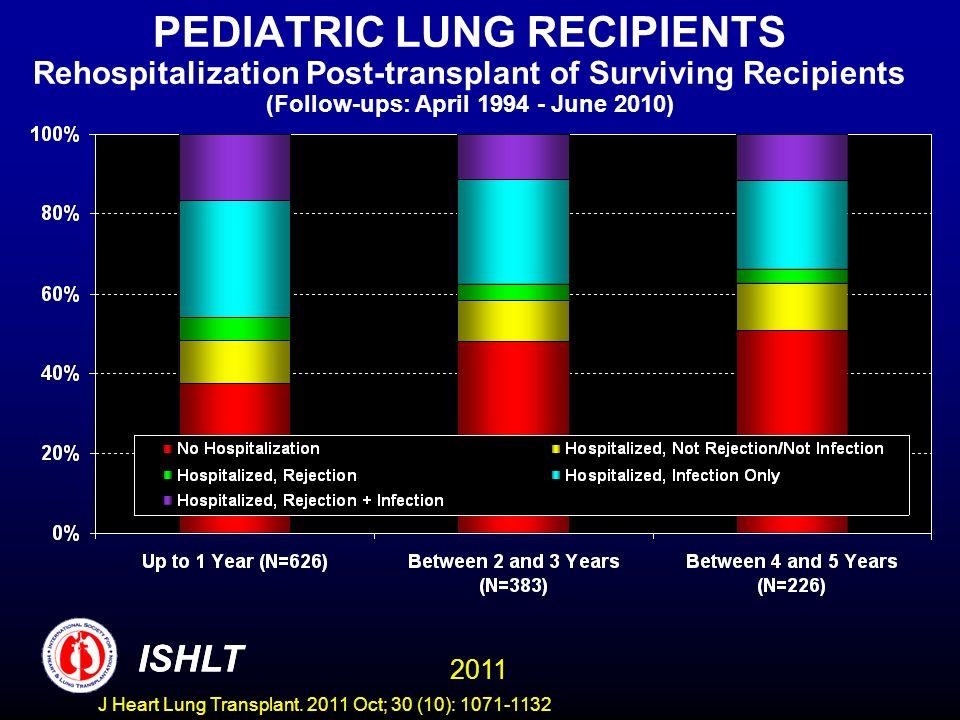 PEDIATRIC LUNG RECIPIENTS Rehospitalization Post-transplant of Surviving Recipients (Follow-ups: April 1994 - June 2010) ISHLT 2011 ISHLT J Heart Lung Transplant.