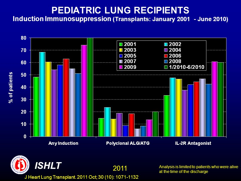 PEDIATRIC LUNG RECIPIENTS Induction Immunosuppression (Transplants: January 2001 - June 2010) Analysis is limited to patients who were alive at the ti
