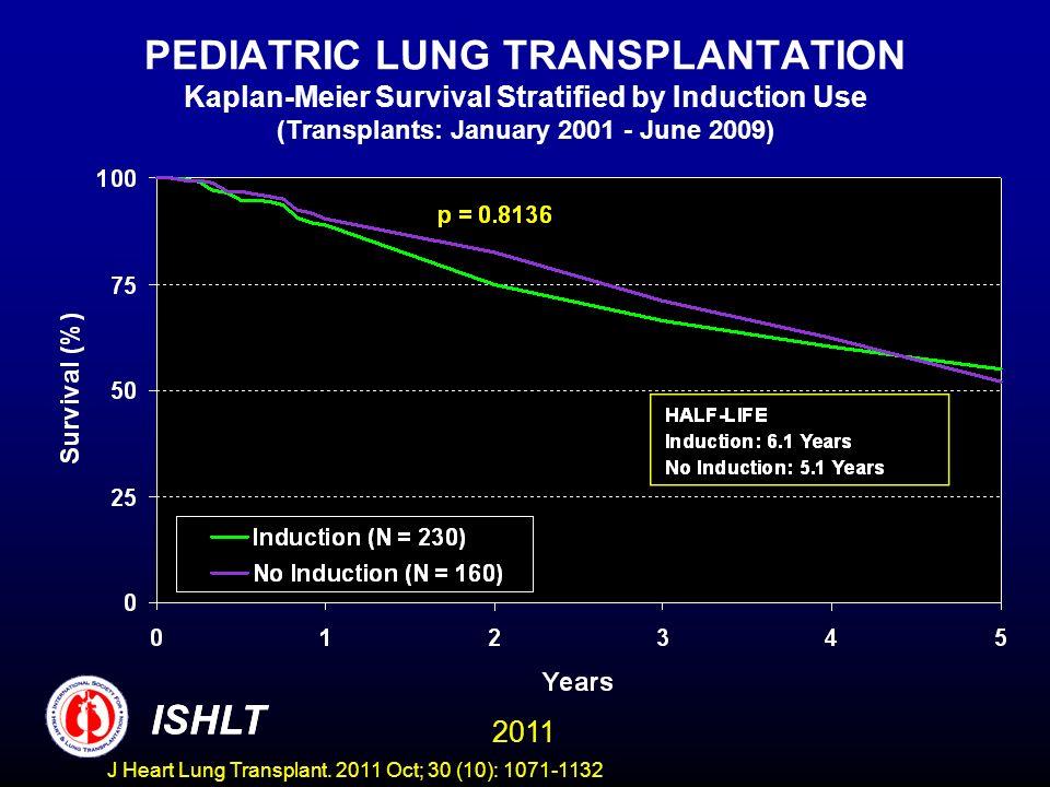 PEDIATRIC LUNG TRANSPLANTATION Kaplan-Meier Survival Stratified by Induction Use (Transplants: January 2001 - June 2009) ISHLT 2011 ISHLT J Heart Lung Transplant.