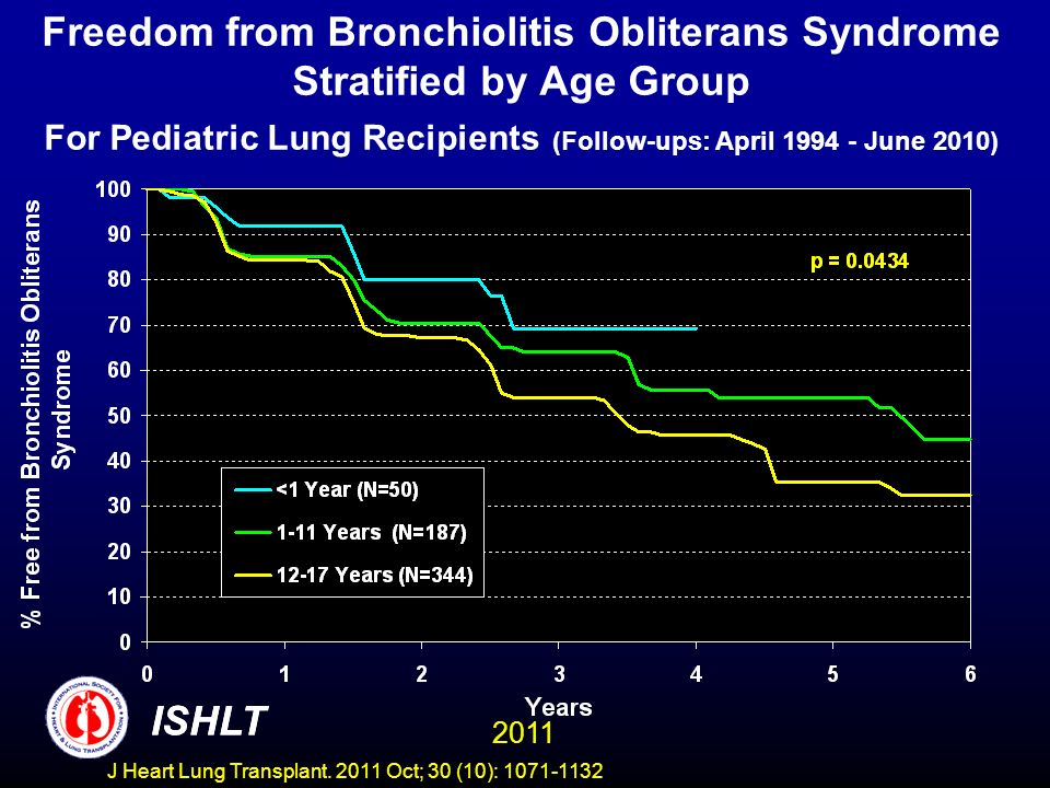 Freedom from Bronchiolitis Obliterans Syndrome Stratified by Age Group For Pediatric Lung Recipients (Follow-ups: April 1994 - June 2010) ISHLT 2011 I
