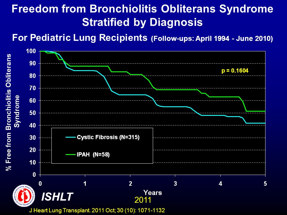 Freedom from Bronchiolitis Obliterans Syndrome Stratified by Diagnosis For Pediatric Lung Recipients (Follow-ups: April 1994 - June 2010) ISHLT 2011 I