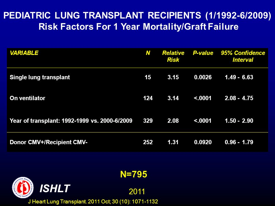 N=795 PEDIATRIC LUNG TRANSPLANT RECIPIENTS (1/1992-6/2009) Risk Factors For 1 Year Mortality/Graft Failure ISHLT 2011 VARIABLENRelative Risk P-value95