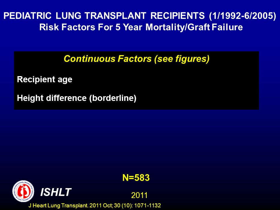 N=583 PEDIATRIC LUNG TRANSPLANT RECIPIENTS (1/1992-6/2005) Risk Factors For 5 Year Mortality/Graft Failure ISHLT 2011 Continuous Factors (see figures)