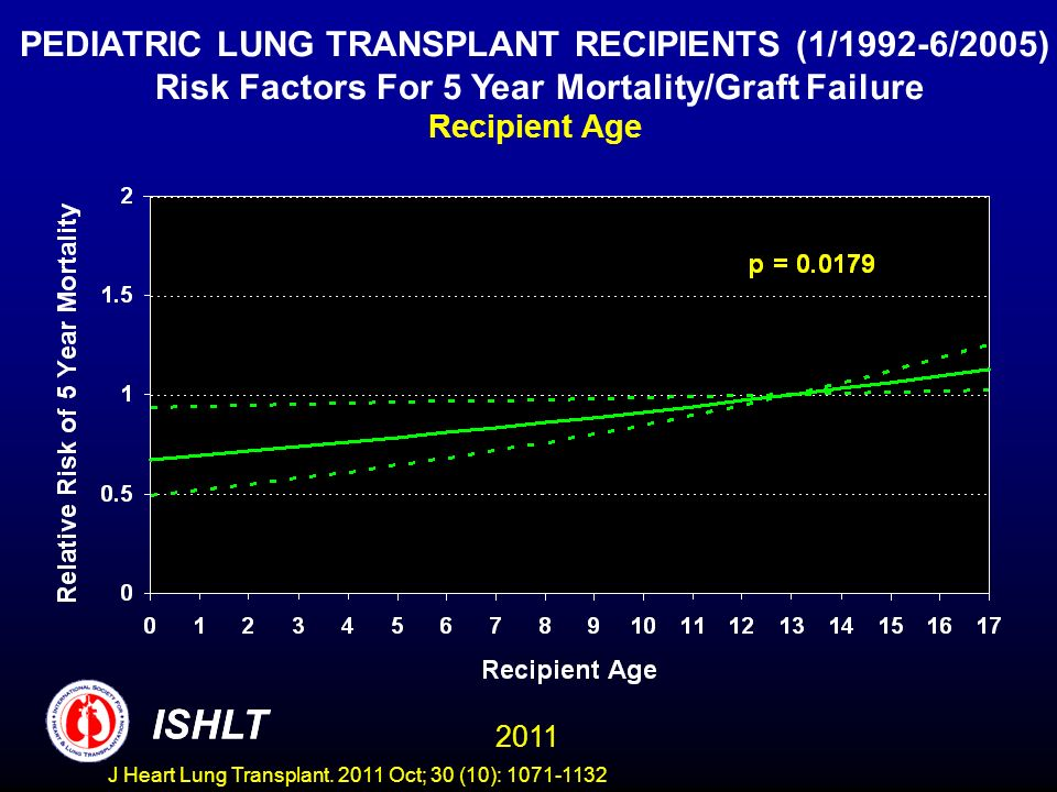 PEDIATRIC LUNG TRANSPLANT RECIPIENTS (1/1992-6/2005) Risk Factors For 5 Year Mortality/Graft Failure Recipient Age ISHLT 2011 ISHLT J Heart Lung Trans