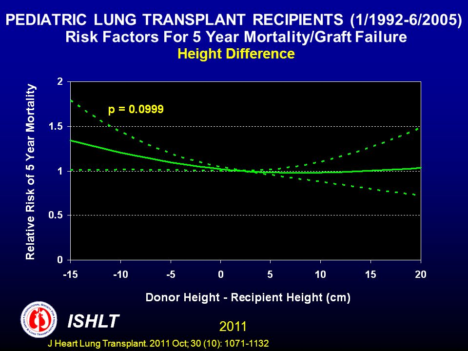 PEDIATRIC LUNG TRANSPLANT RECIPIENTS (1/1992-6/2005) Risk Factors For 5 Year Mortality/Graft Failure Height Difference ISHLT 2011 ISHLT J Heart Lung T