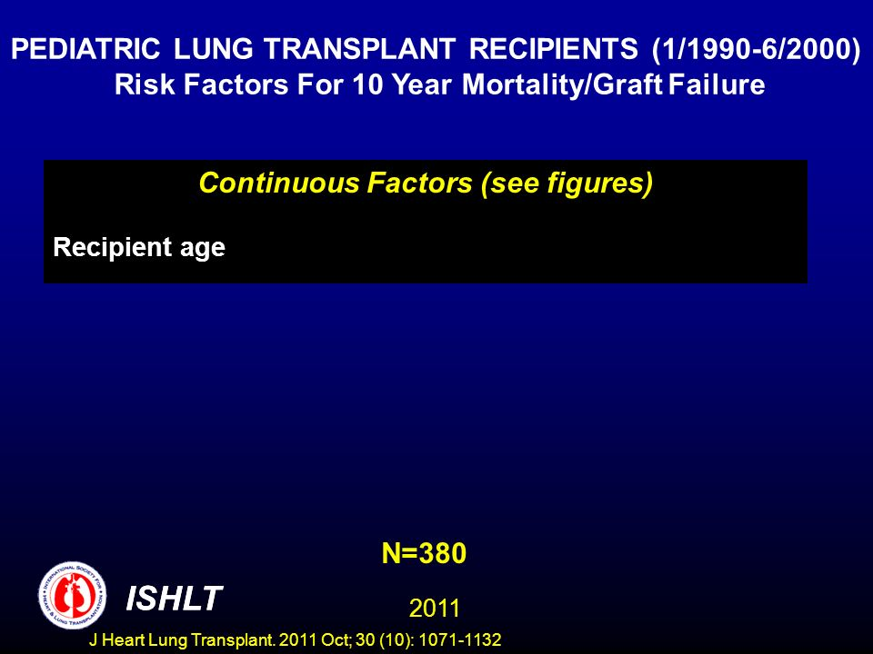 N=380 PEDIATRIC LUNG TRANSPLANT RECIPIENTS (1/1990-6/2000) Risk Factors For 10 Year Mortality/Graft Failure ISHLT 2011 Continuous Factors (see figures