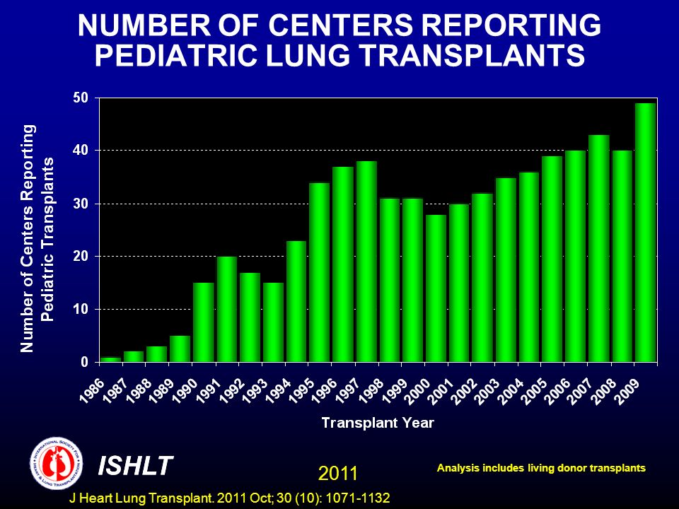 NUMBER OF CENTERS REPORTING PEDIATRIC LUNG TRANSPLANTS Analysis includes living donor transplants ISHLT 2011 ISHLT J Heart Lung Transplant. 2011 Oct;