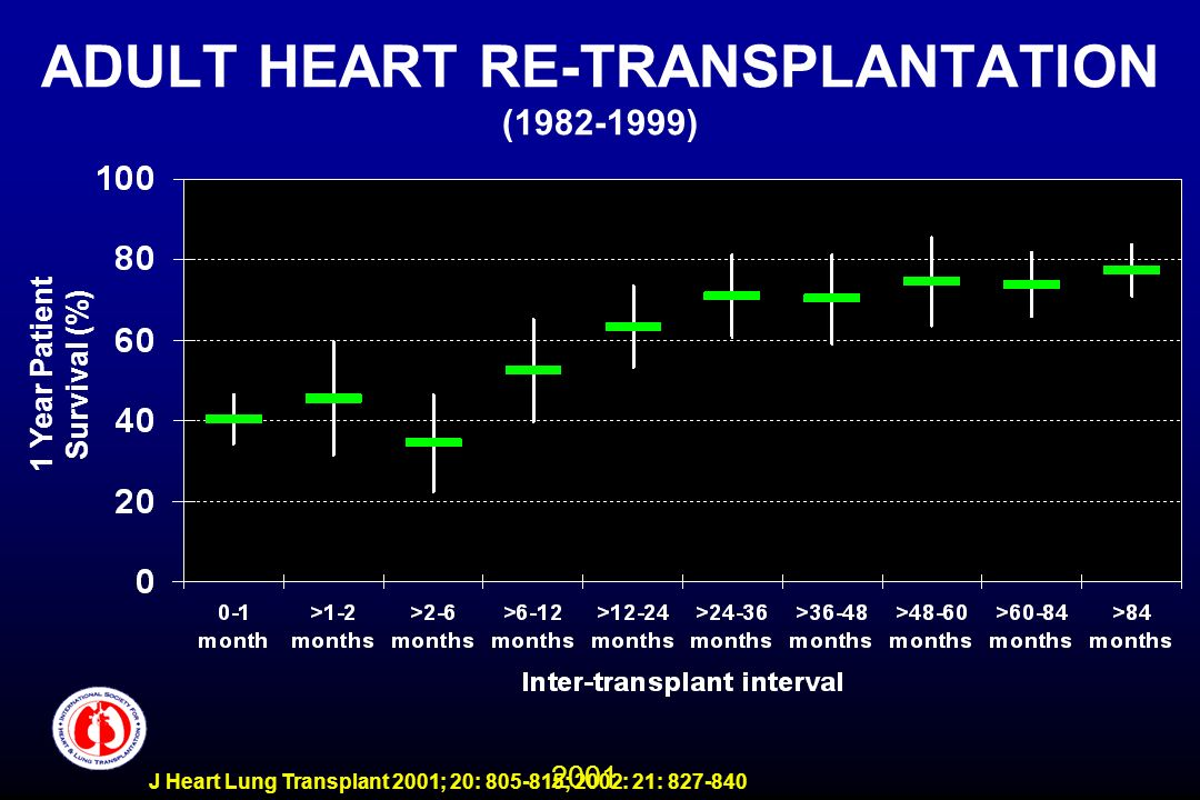 2001 J Heart Lung Transplant 2001; 20: 805-815; 2002: 21: 827-840 ADULT HEART RE-TRANSPLANTATION (1982-1999) 1 Year Patient Survival (%)