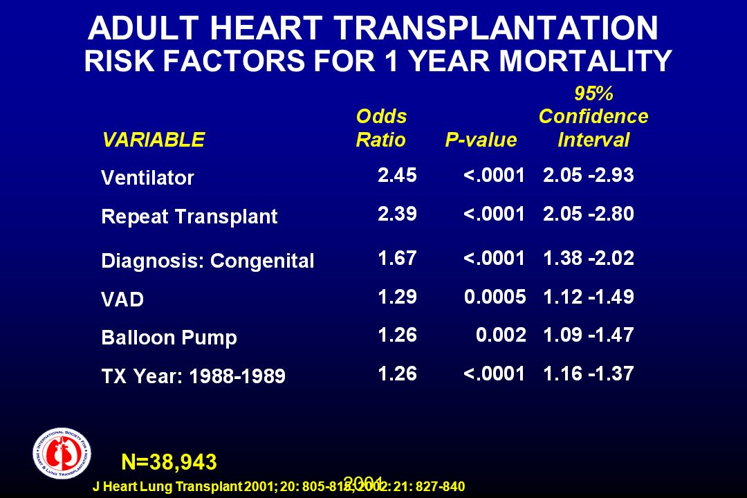 2001 J Heart Lung Transplant 2001; 20: 805-815; 2002: 21: 827-840 ADULT HEART TRANSPLANTATION RISK FACTORS FOR 1 YEAR MORTALITY N=38,943