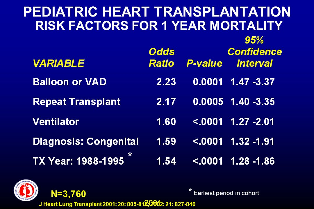 2001 J Heart Lung Transplant 2001; 20: 805-815; 2002: 21: 827-840 PEDIATRIC HEART TRANSPLANTATION RISK FACTORS FOR 1 YEAR MORTALITY N=3,760 * Earliest