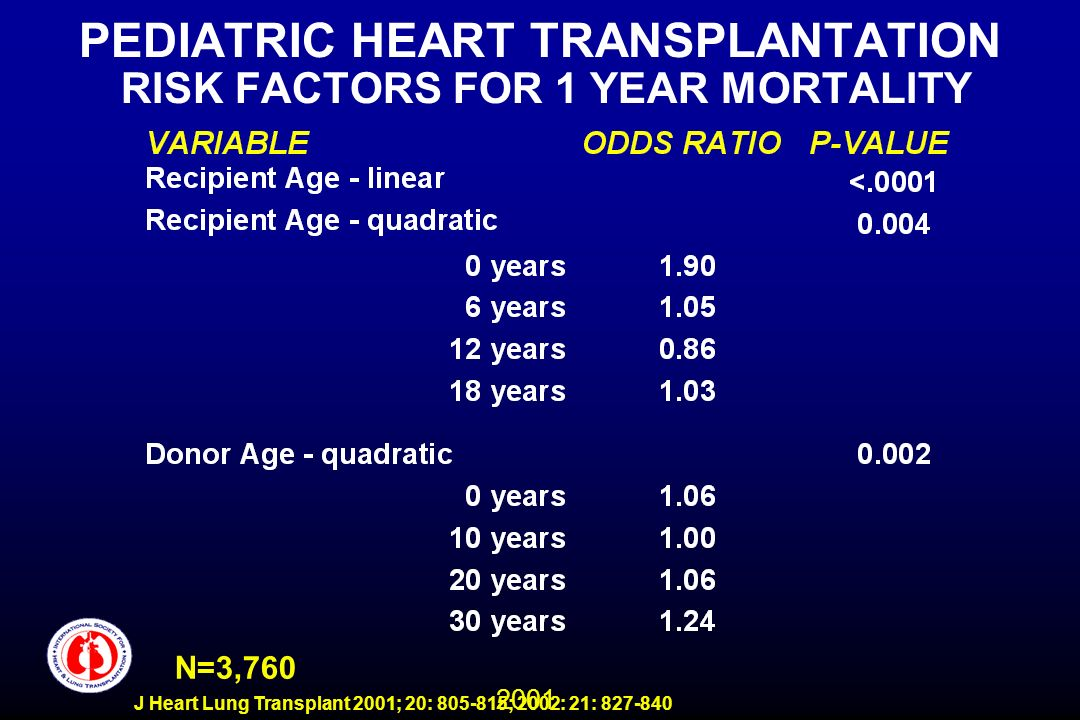 2001 J Heart Lung Transplant 2001; 20: 805-815; 2002: 21: 827-840 PEDIATRIC HEART TRANSPLANTATION RISK FACTORS FOR 1 YEAR MORTALITY N=3,760