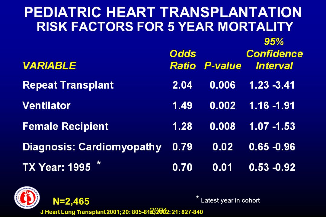 2001 J Heart Lung Transplant 2001; 20: 805-815; 2002: 21: 827-840 PEDIATRIC HEART TRANSPLANTATION RISK FACTORS FOR 5 YEAR MORTALITY N=2,465 * Latest y