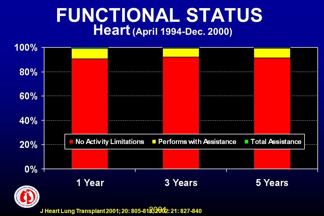 2001 J Heart Lung Transplant 2001; 20: 805-815; 2002: 21: 827-840 FUNCTIONAL STATUS Heart (April 1994-Dec. 2000)