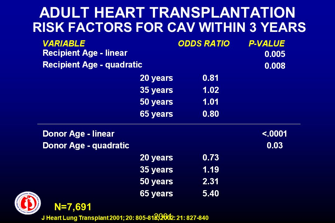 2001 J Heart Lung Transplant 2001; 20: 805-815; 2002: 21: 827-840 ADULT HEART TRANSPLANTATION RISK FACTORS FOR CAV WITHIN 3 YEARS N=7,691