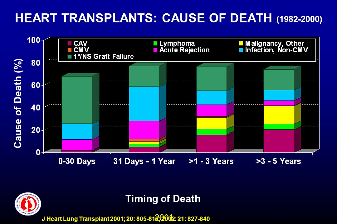 2001 J Heart Lung Transplant 2001; 20: 805-815; 2002: 21: 827-840 HEART TRANSPLANTS: CAUSE OF DEATH (1982-2000) Timing of Death Cause of Death (%)