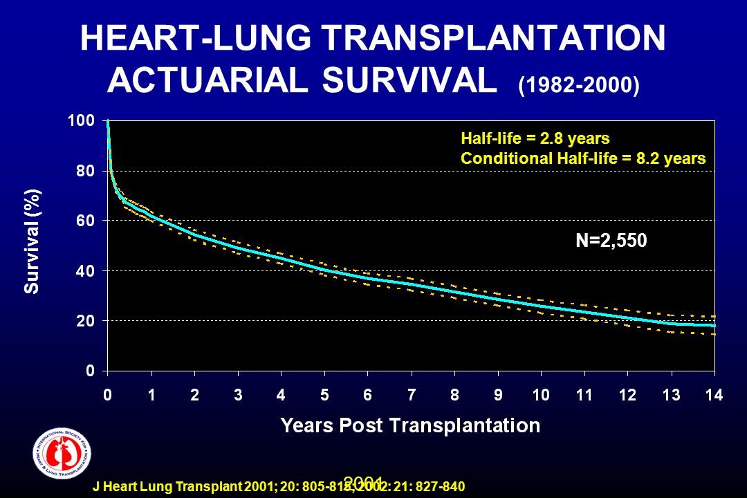 2001 J Heart Lung Transplant 2001; 20: 805-815; 2002: 21: 827-840 HEART-LUNG TRANSPLANTATION ACTUARIAL SURVIVAL (1982-2000) N=2,550 Half-life = 2.8 years Conditional Half-life = 8.2 years Survival (%)