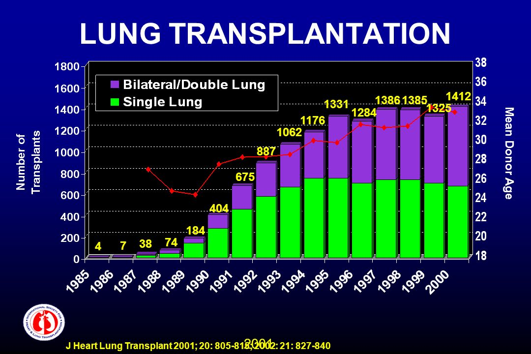 2001 J Heart Lung Transplant 2001; 20: 805-815; 2002: 21: 827-840 LUNG TRANSPLANTATION Mean Donor Age 4 7 38 74 184 404 675 887 1062 1176 1331 1284 13
