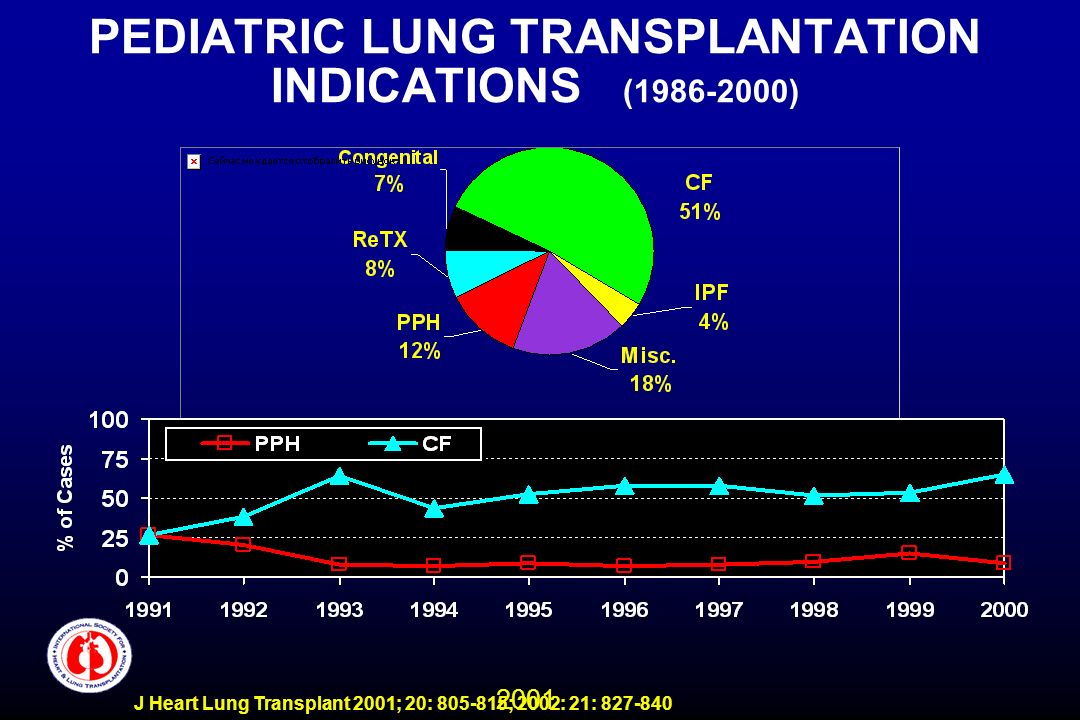 2001 J Heart Lung Transplant 2001; 20: 805-815; 2002: 21: 827-840 PEDIATRIC LUNG TRANSPLANTATION INDICATIONS (1986-2000)