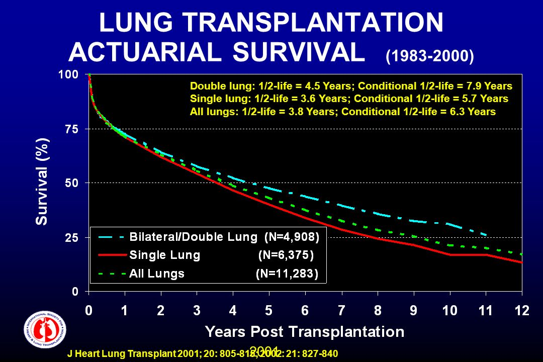 2001 J Heart Lung Transplant 2001; 20: 805-815; 2002: 21: 827-840 LUNG TRANSPLANTATION ACTUARIAL SURVIVAL (1983-2000) Double lung: 1/2-life = 4.5 Year
