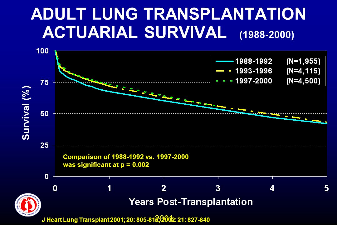 2001 J Heart Lung Transplant 2001; 20: 805-815; 2002: 21: 827-840 ADULT LUNG TRANSPLANTATION ACTUARIAL SURVIVAL (1988-2000) Comparison of 1988-1992 vs