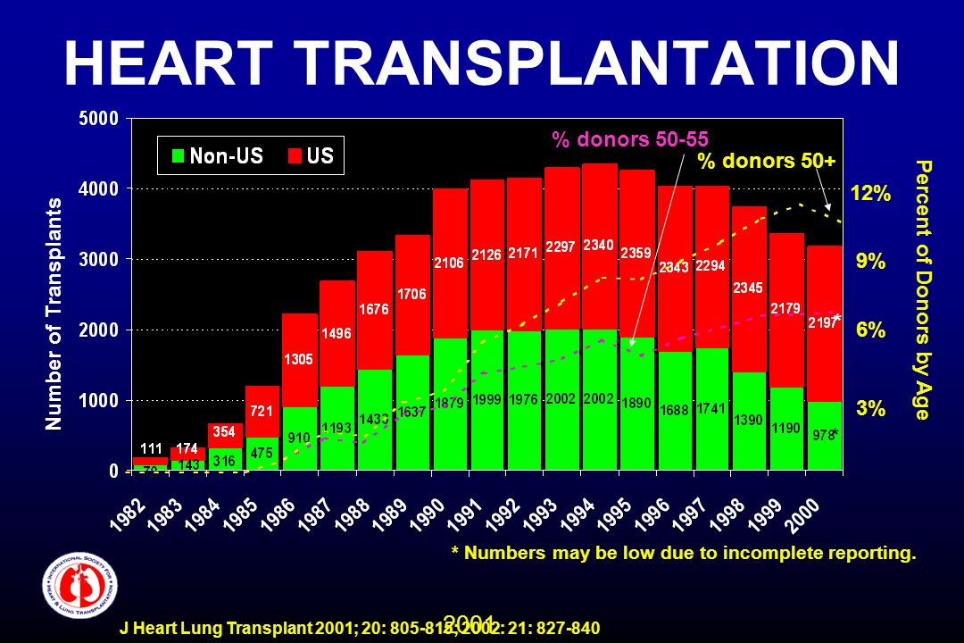 2001 J Heart Lung Transplant 2001; 20: 805-815; 2002: 21: 827-840 HEART TRANSPLANTATION * Numbers may be low due to incomplete reporting. Number of Tr