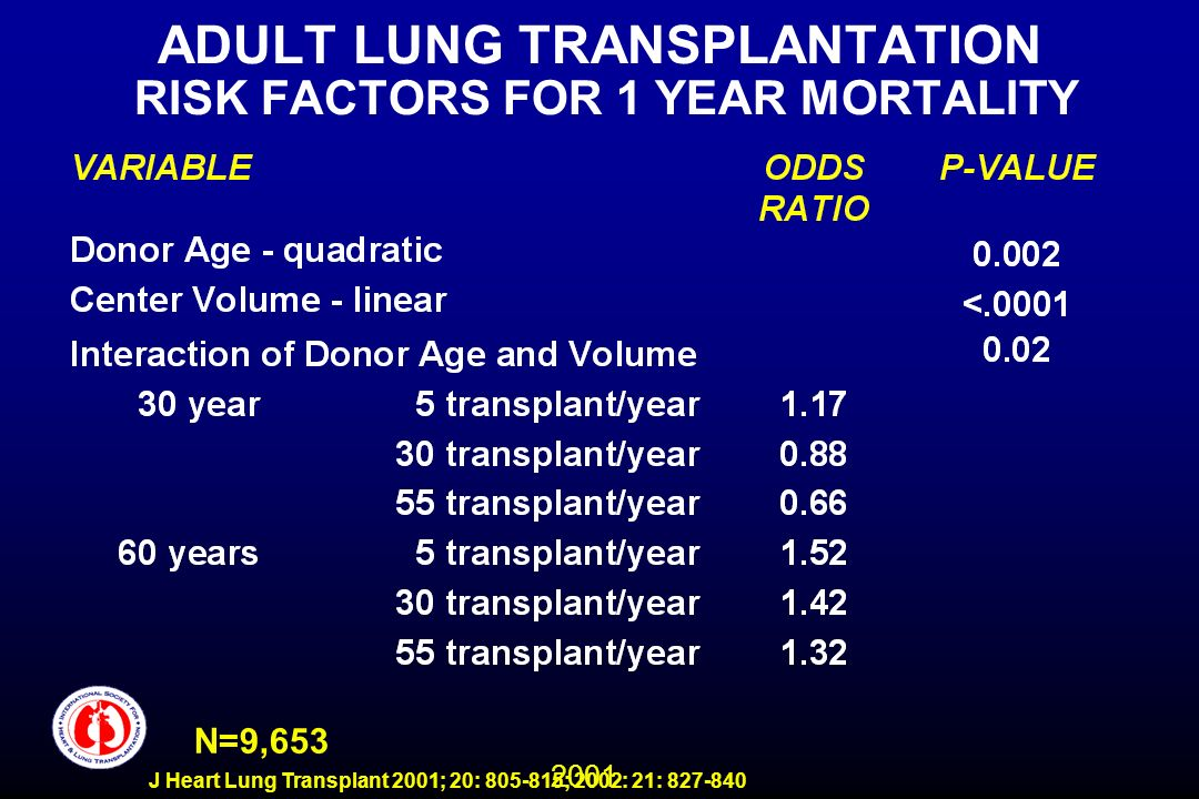 2001 J Heart Lung Transplant 2001; 20: 805-815; 2002: 21: 827-840 ADULT LUNG TRANSPLANTATION RISK FACTORS FOR 1 YEAR MORTALITY N=9,653