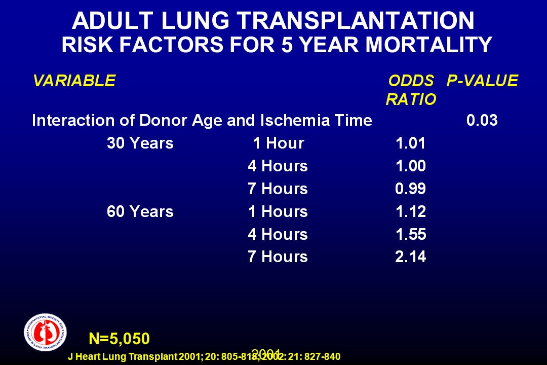 2001 J Heart Lung Transplant 2001; 20: 805-815; 2002: 21: 827-840 ADULT LUNG TRANSPLANTATION RISK FACTORS FOR 5 YEAR MORTALITY N=5,050