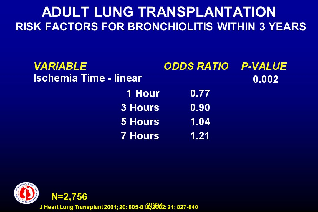 2001 J Heart Lung Transplant 2001; 20: 805-815; 2002: 21: 827-840 ADULT LUNG TRANSPLANTATION RISK FACTORS FOR BRONCHIOLITIS WITHIN 3 YEARS N=2,756