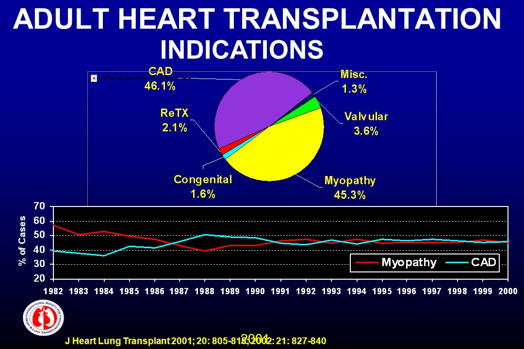 2001 J Heart Lung Transplant 2001; 20: 805-815; 2002: 21: 827-840 ADULT HEART TRANSPLANTATION INDICATIONS
