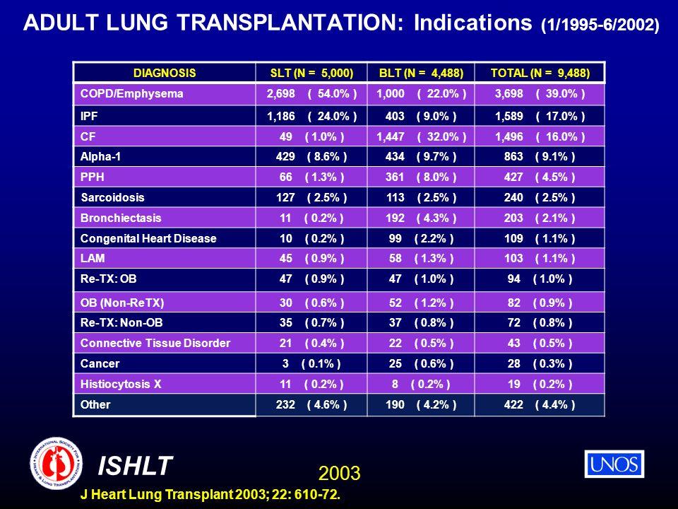 2003 ISHLT J Heart Lung Transplant 2003; 22: 610-72. ADULT LUNG TRANSPLANTATION: Indications (1/1995-6/2002) DIAGNOSISSLT (N = 5,000)BLT (N = 4,488)TO